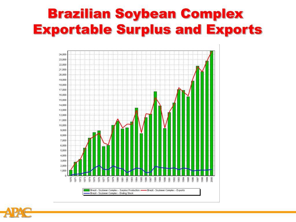 Brazilian Soybean Complex