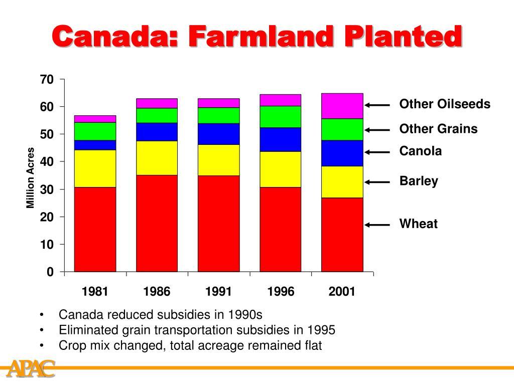 Canada: Farmland Planted