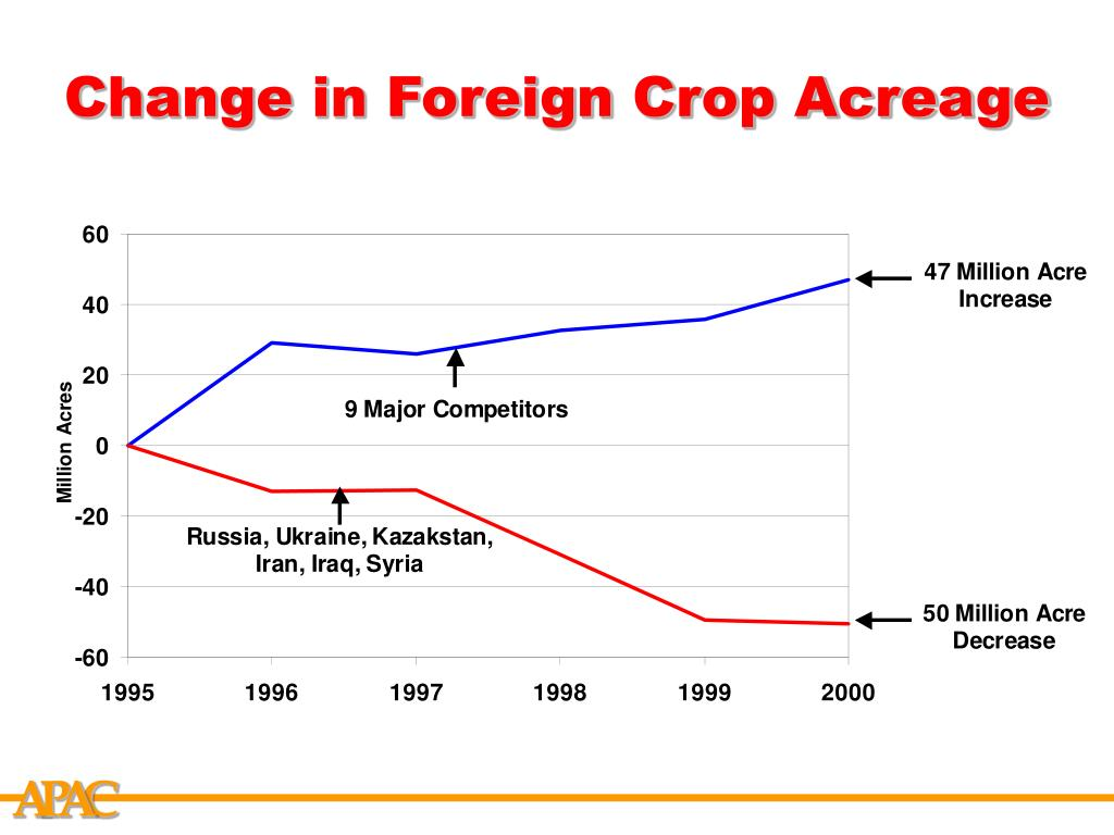 Change in Foreign Crop Acreage