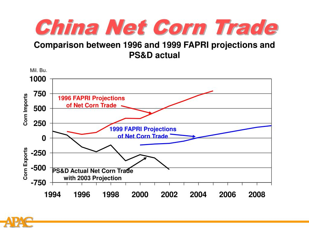 China Net Corn Trade