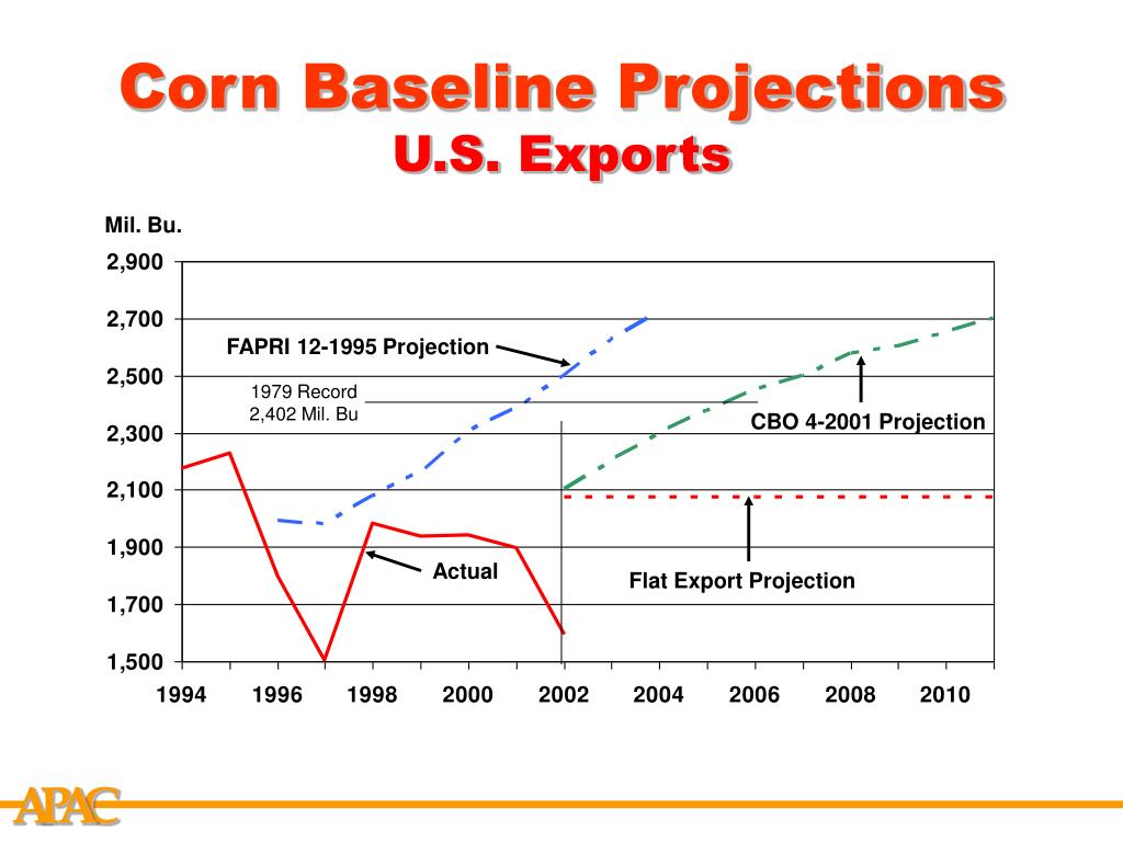 Corn Baseline Projections