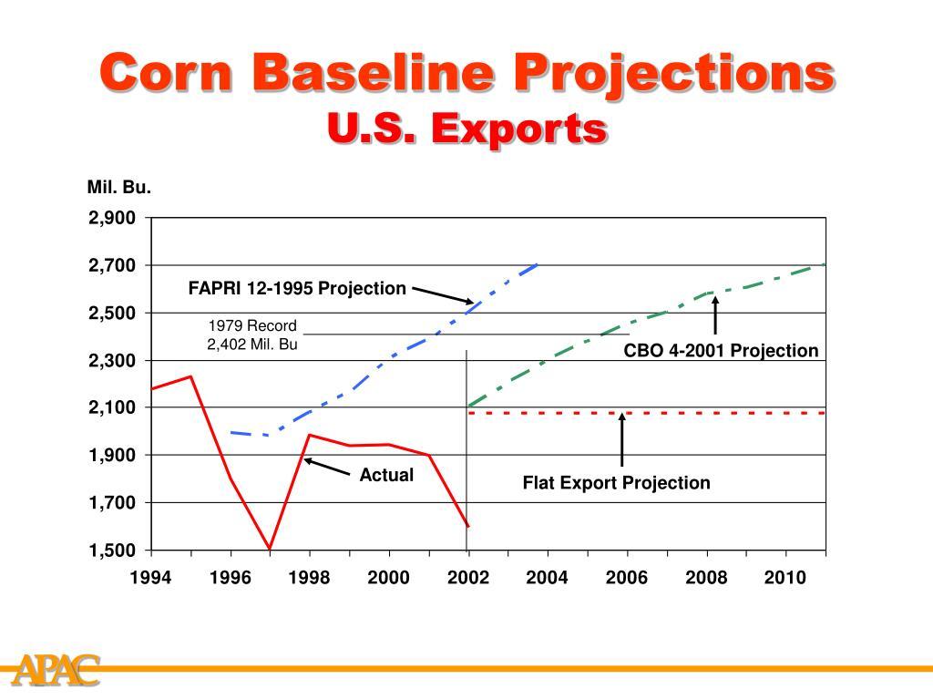 Corn Baseline Projections