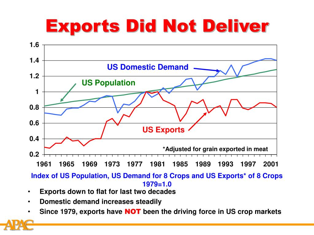 US Domestic Demand