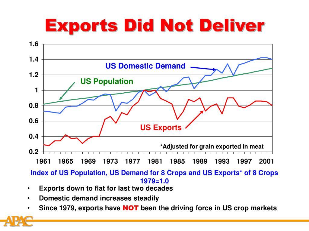 US Domestic Demand