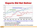 exports did not deliver