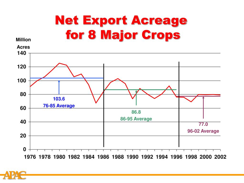 Net Export Acreage