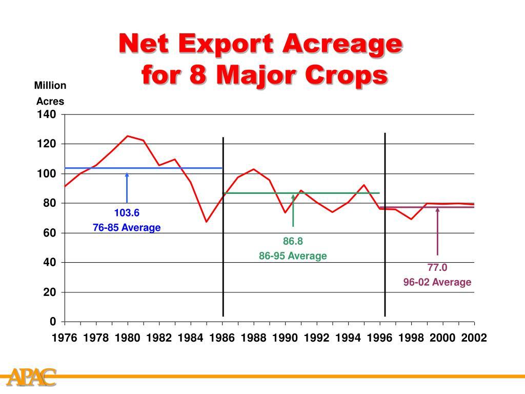Net Export Acreage