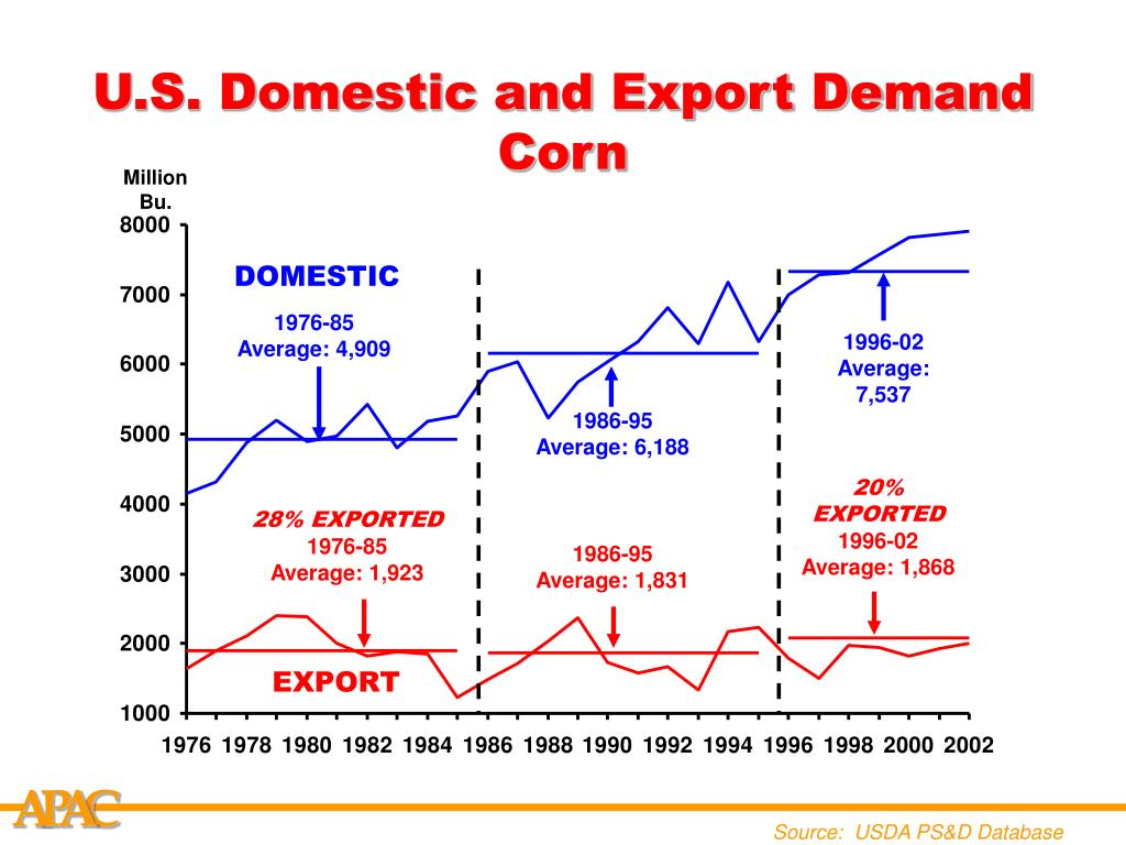 U.S. Domestic and Export Demand