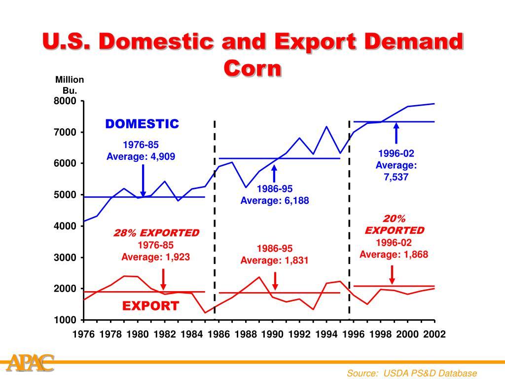 U.S. Domestic and Export Demand