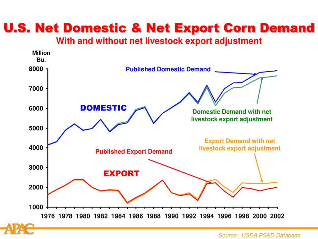 U.S. Net Domestic & Net Export Corn Demand