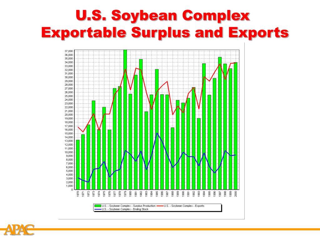 U.S. Soybean Complex