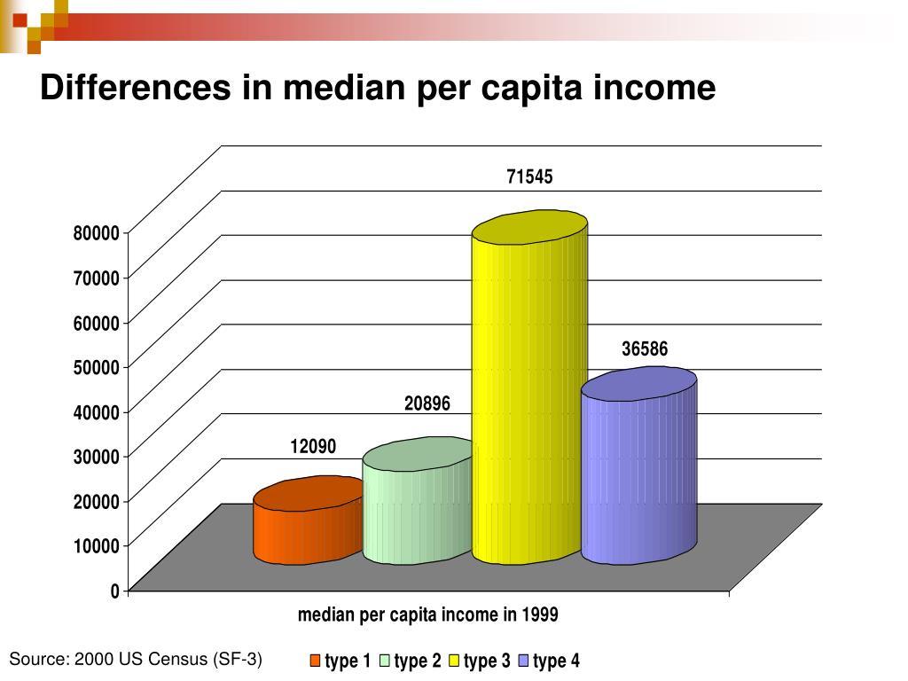 Differences in median per capita income