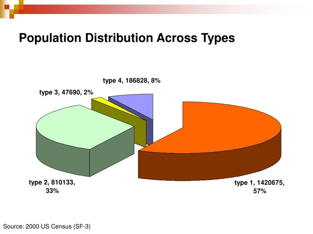 Population Distribution Across Types