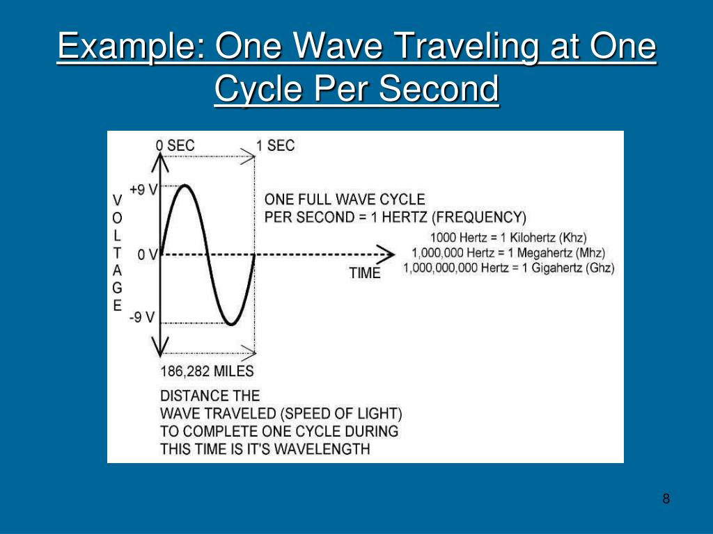 Example: One Wave Traveling at One Cycle Per Second