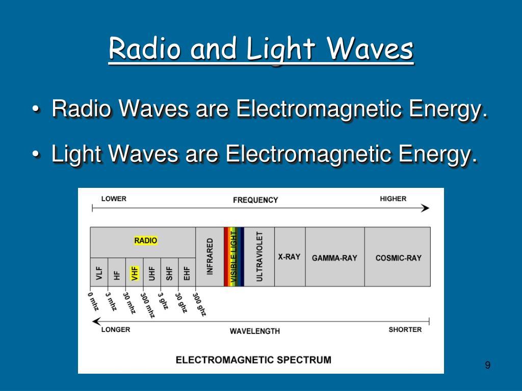 Radio and Light Waves