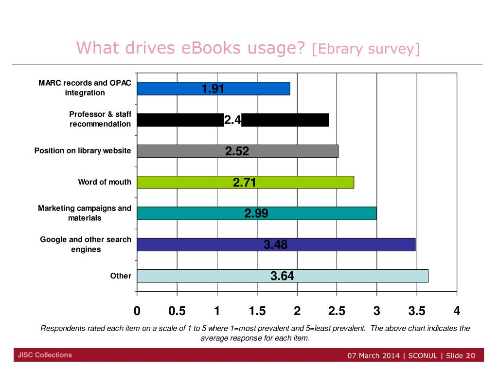 What drives eBooks usage?