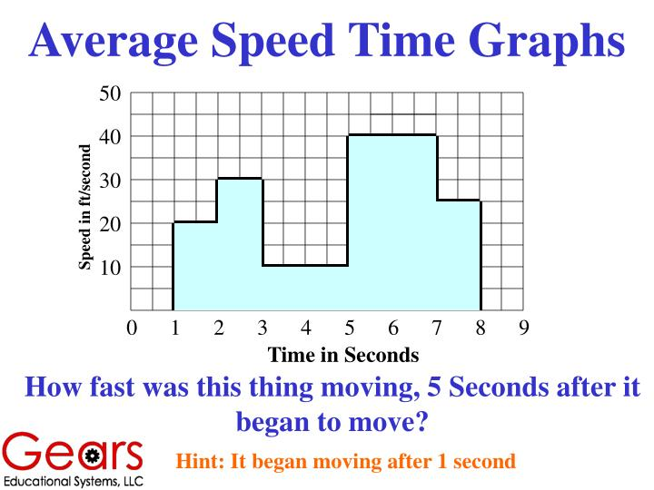 Average Speed Time Graphs