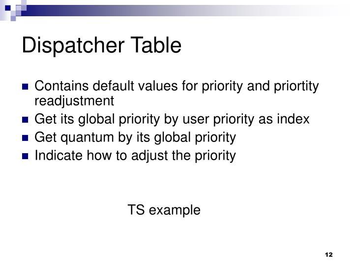 Dispatcher Table