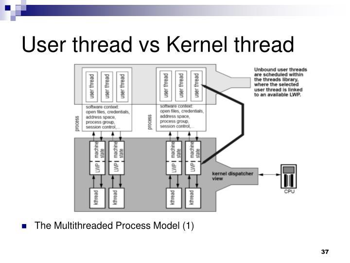 User thread vs Kernel thread