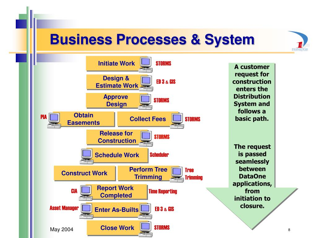 Business Processes & System