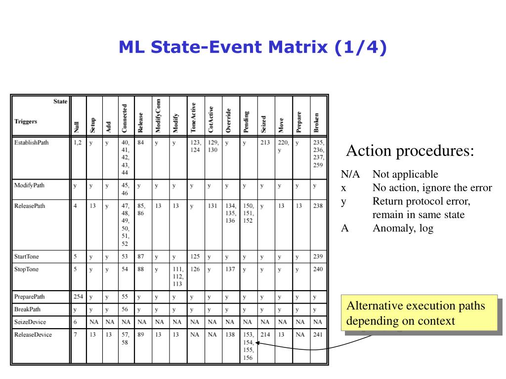 ML State-Event Matrix (1/4)