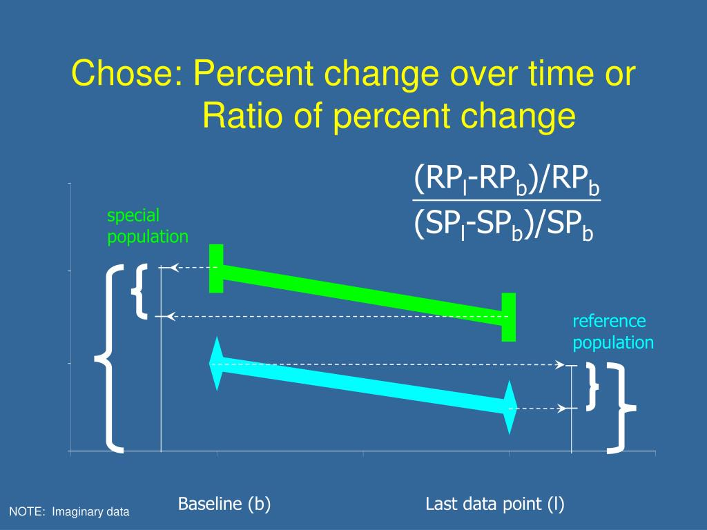 Chose: Percent change over time or     Ratio of percent change