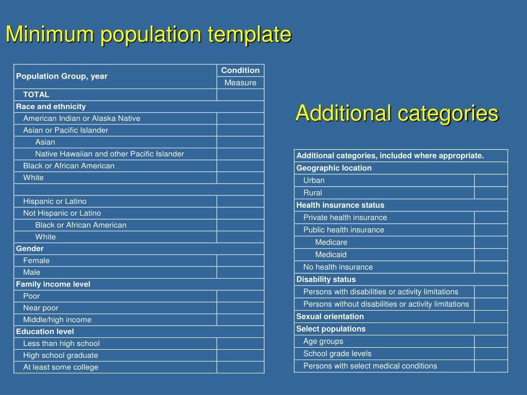 Minimum population template