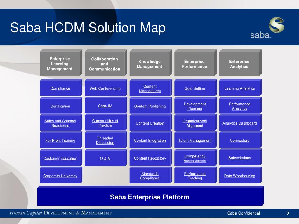 Saba HCDM Solution Map