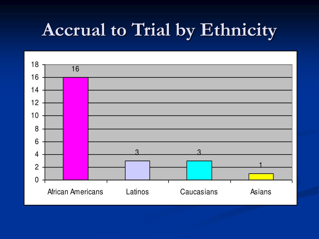 Accrual to Trial by Ethnicity