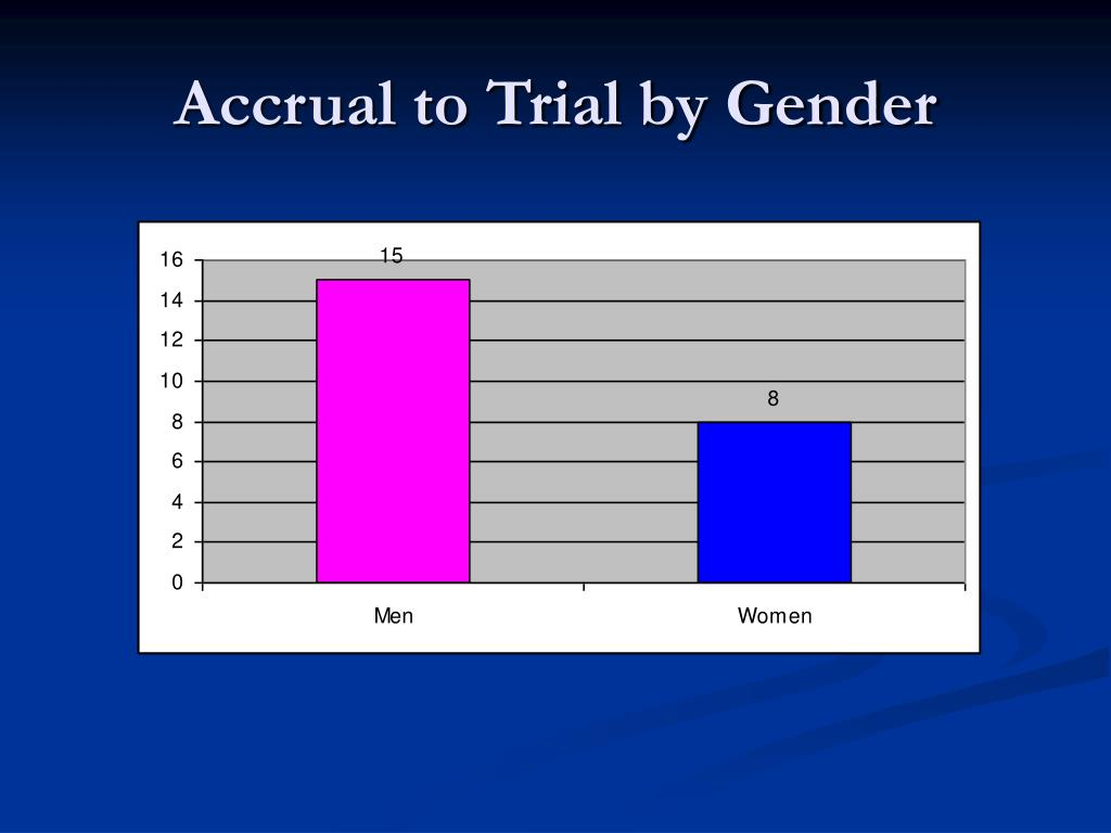 Accrual to Trial by Gender