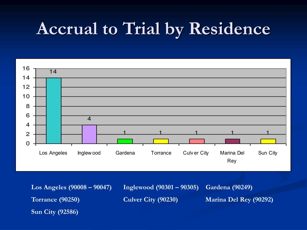 Accrual to Trial by Residence