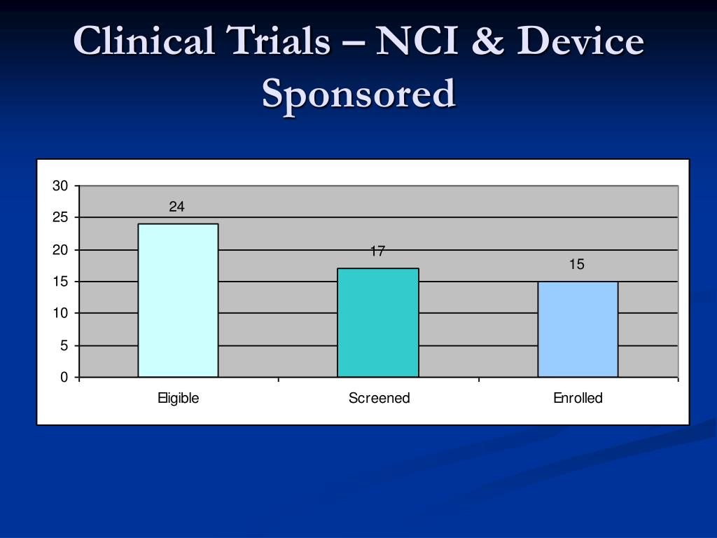 Clinical Trials – NCI & Device Sponsored