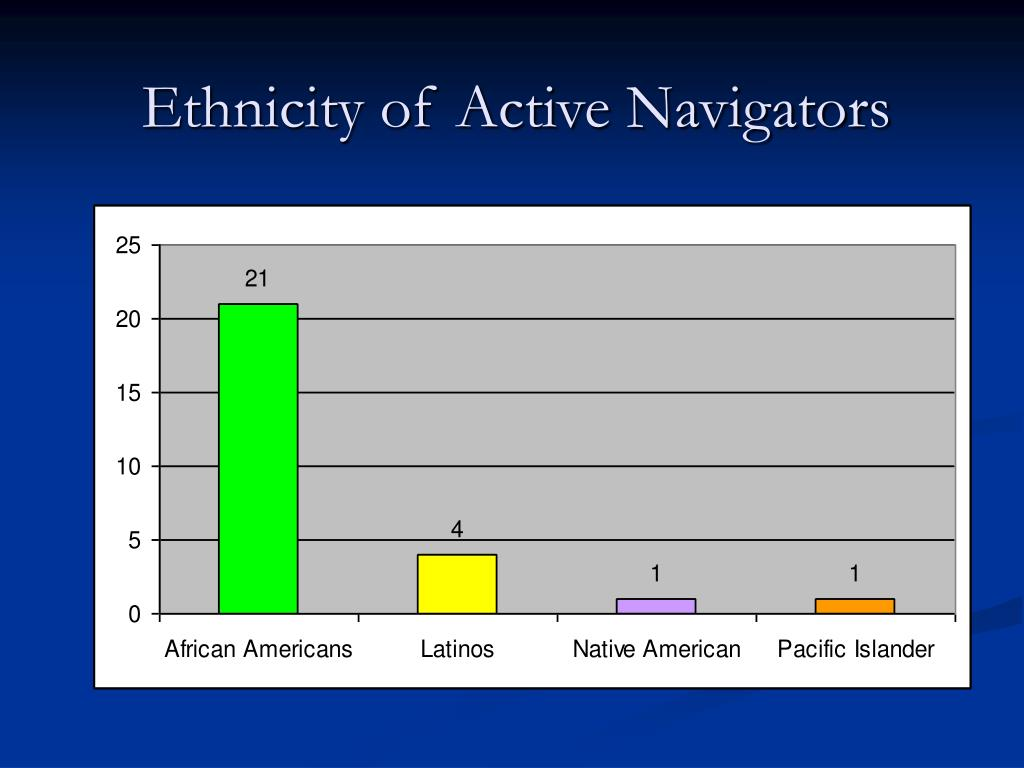 Ethnicity of Active Navigators