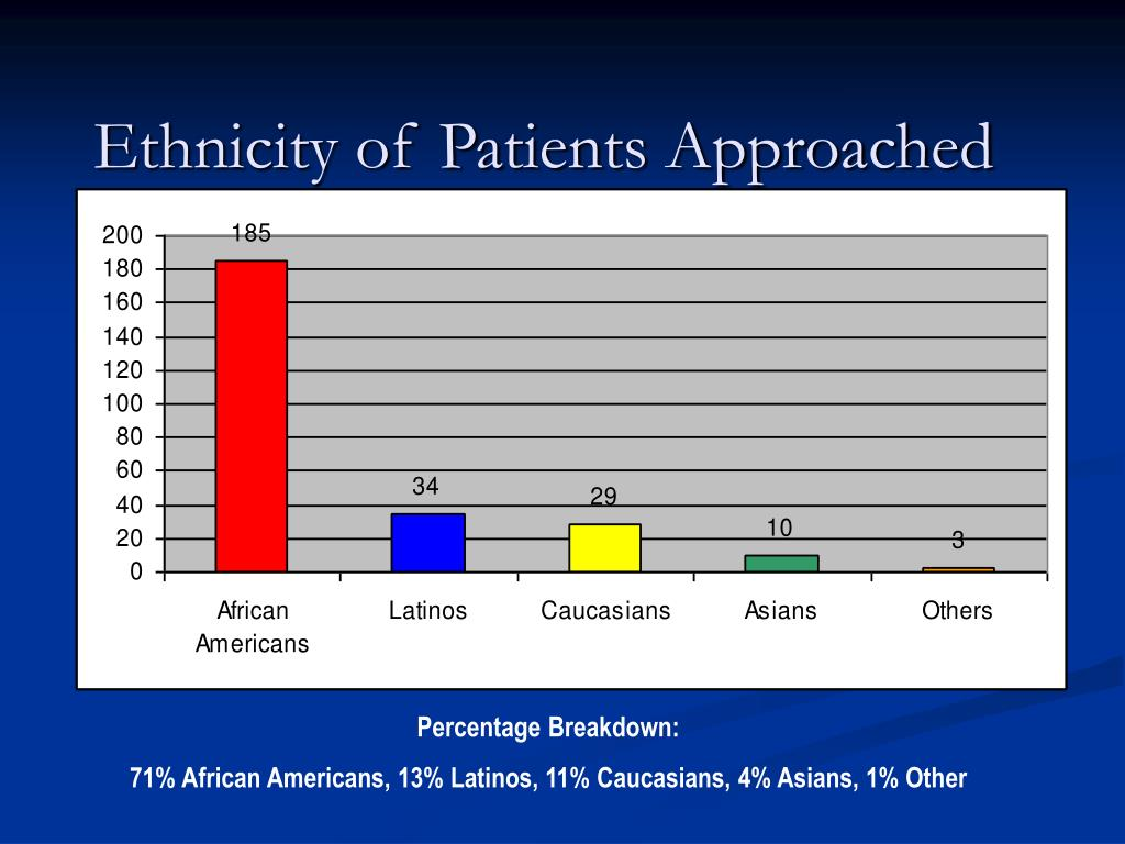 Ethnicity of Patients Approached