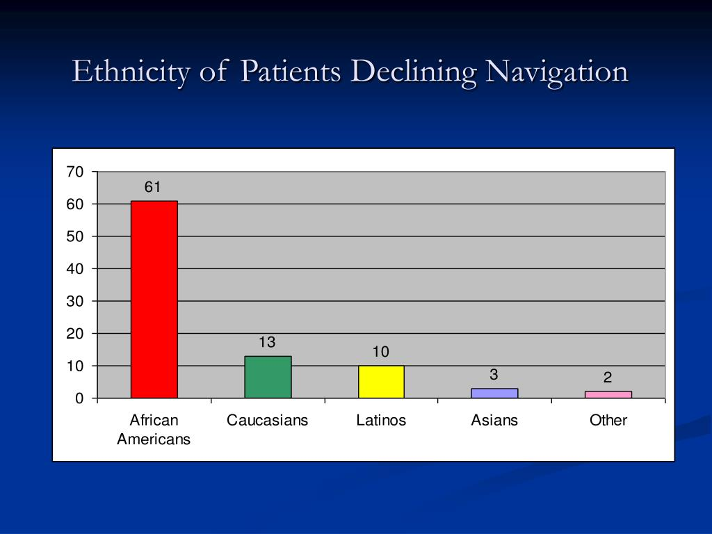 Ethnicity of Patients Declining Navigation