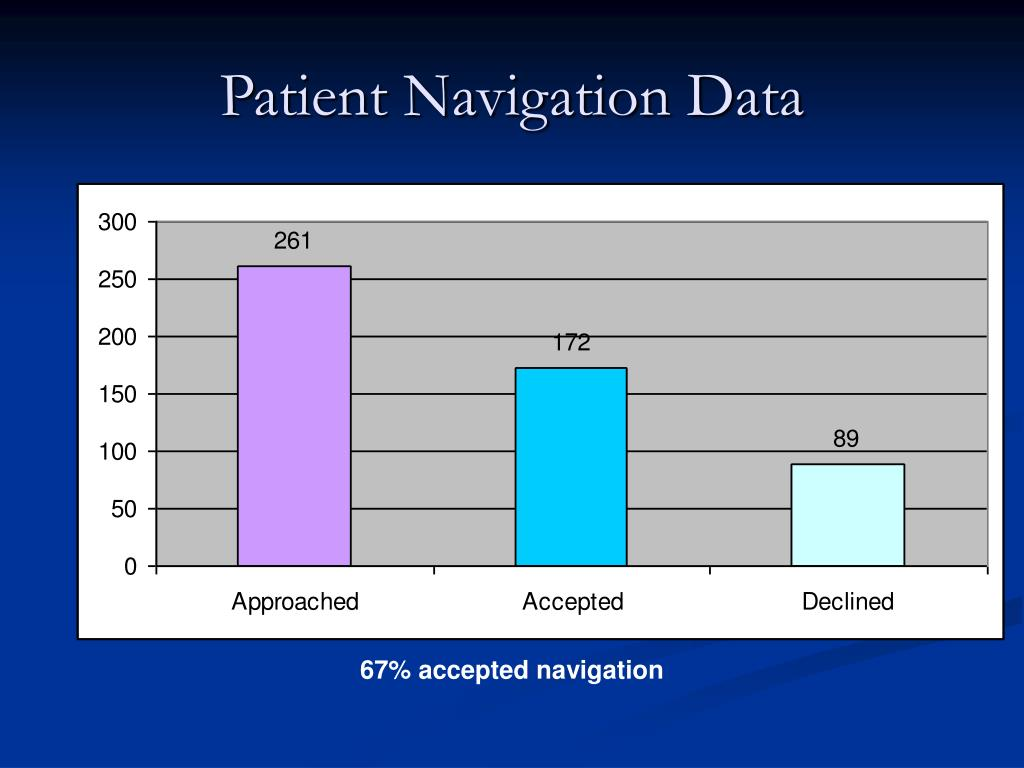 Patient Navigation Data