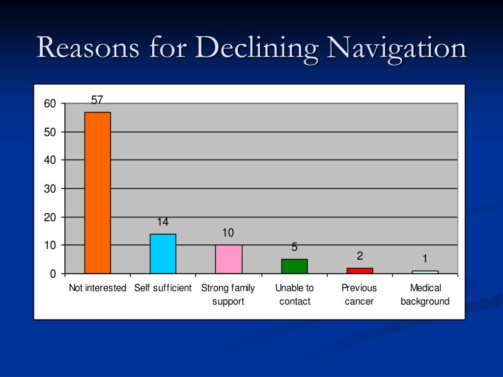 Reasons for Declining Navigation