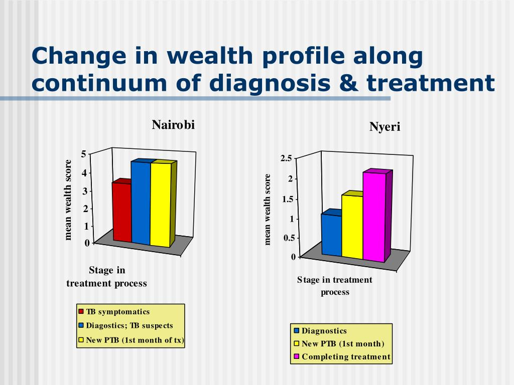 Change in wealth profile along continuum of diagnosis & treatment