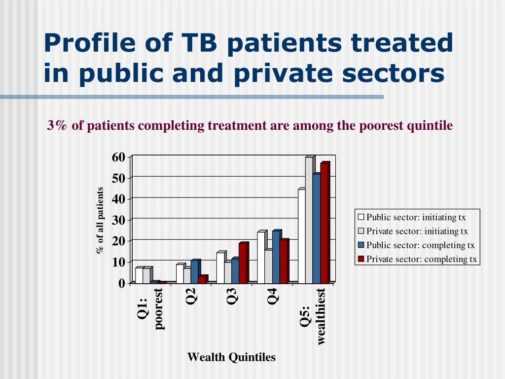Profile of TB patients treated in public and private sectors