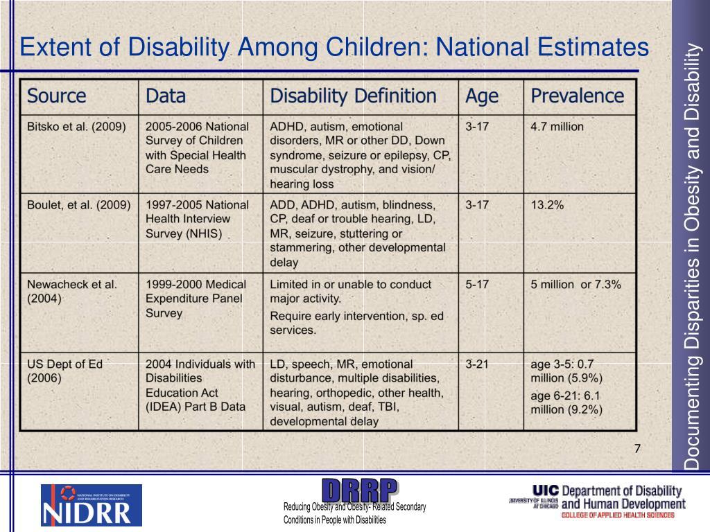 Extent of Disability Among Children: National Estimates