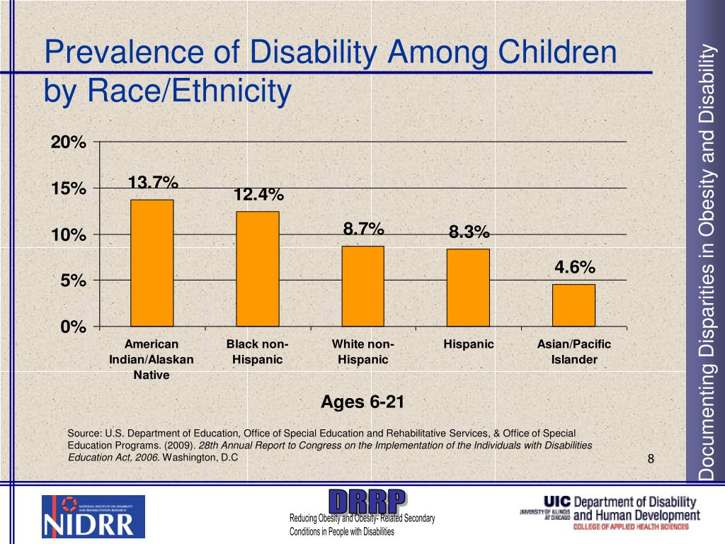 Prevalence of Disability Among Children by Race/Ethnicity