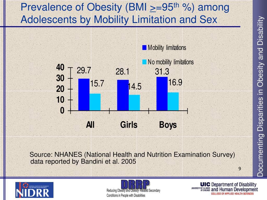 Prevalence of Obesity (BMI