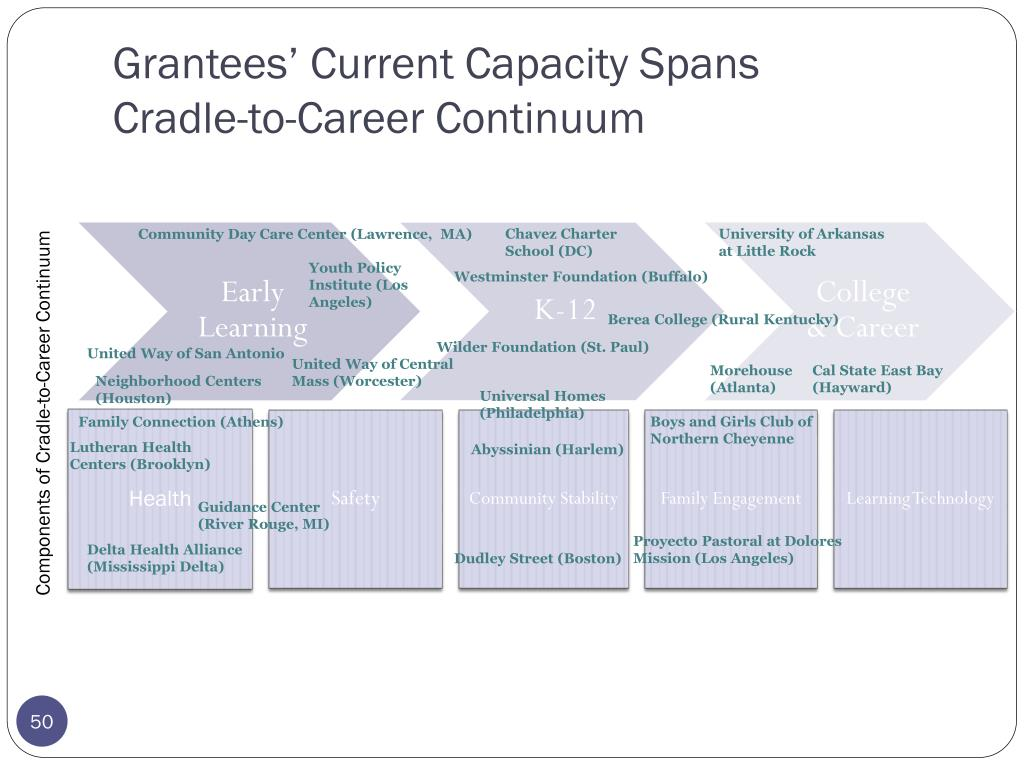 Grantees' Current Capacity Spans