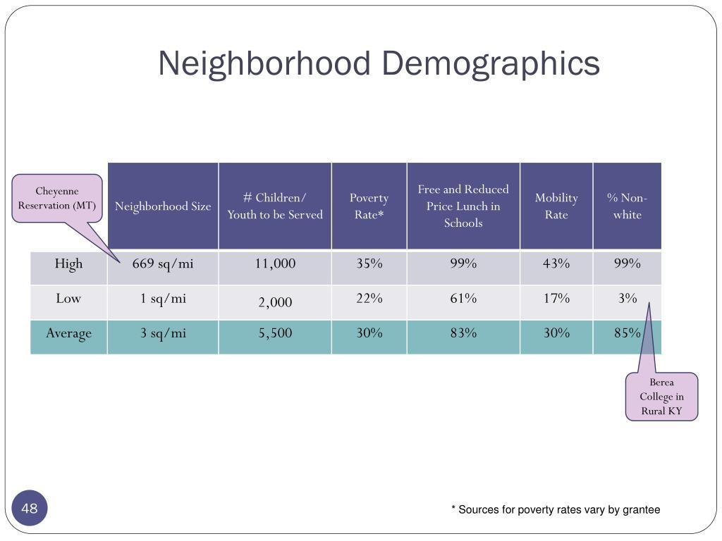 Neighborhood Demographics