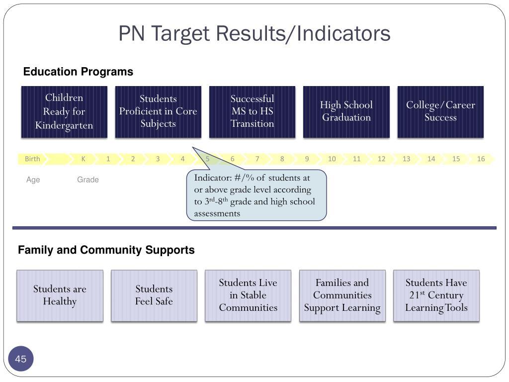 PN Target Results/Indicators