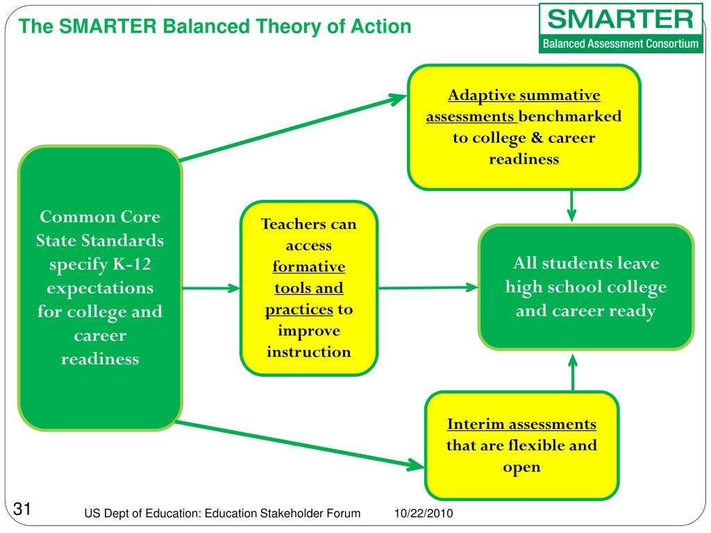 The SMARTER Balanced Theory of Action