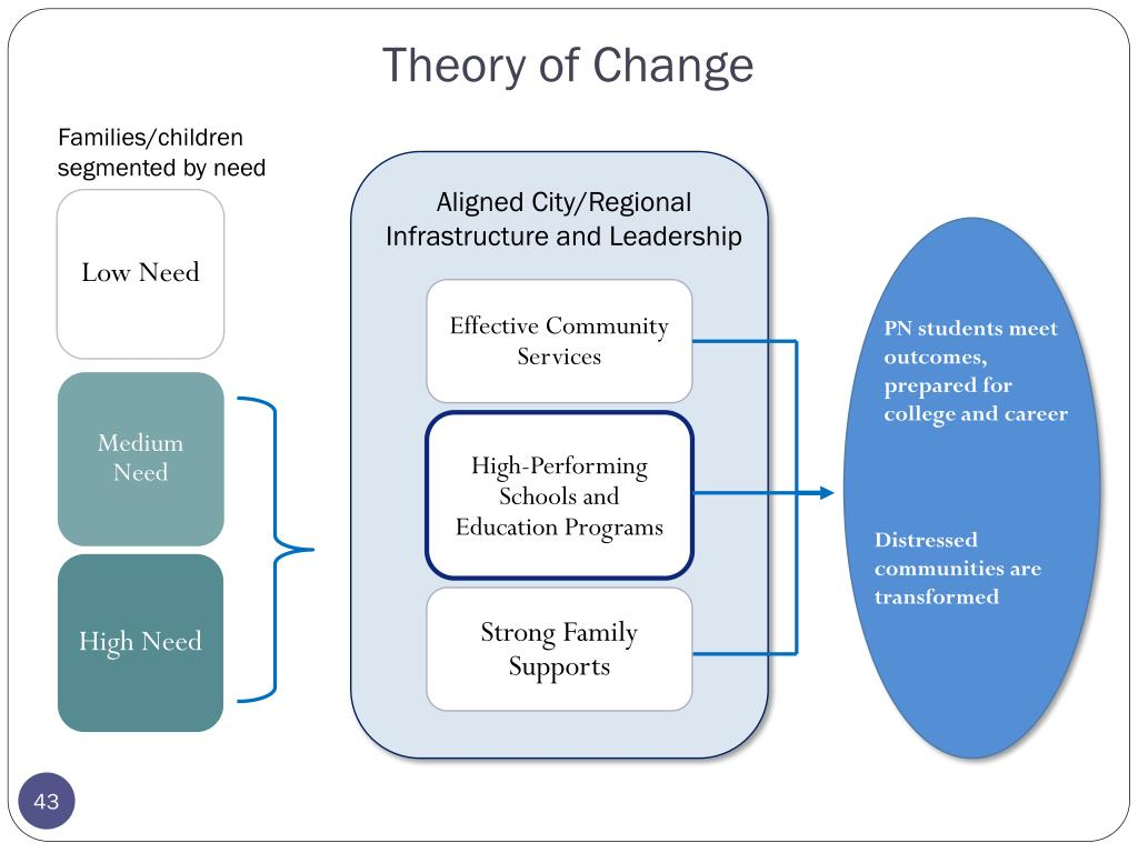 High-Performing Schools and Education Programs