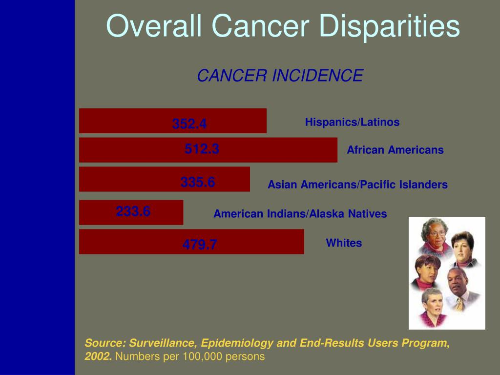 Overall Cancer Disparities