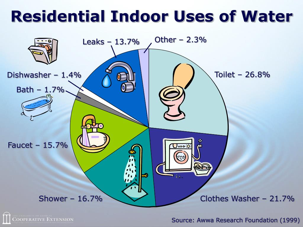 Residential Indoor Uses of Water