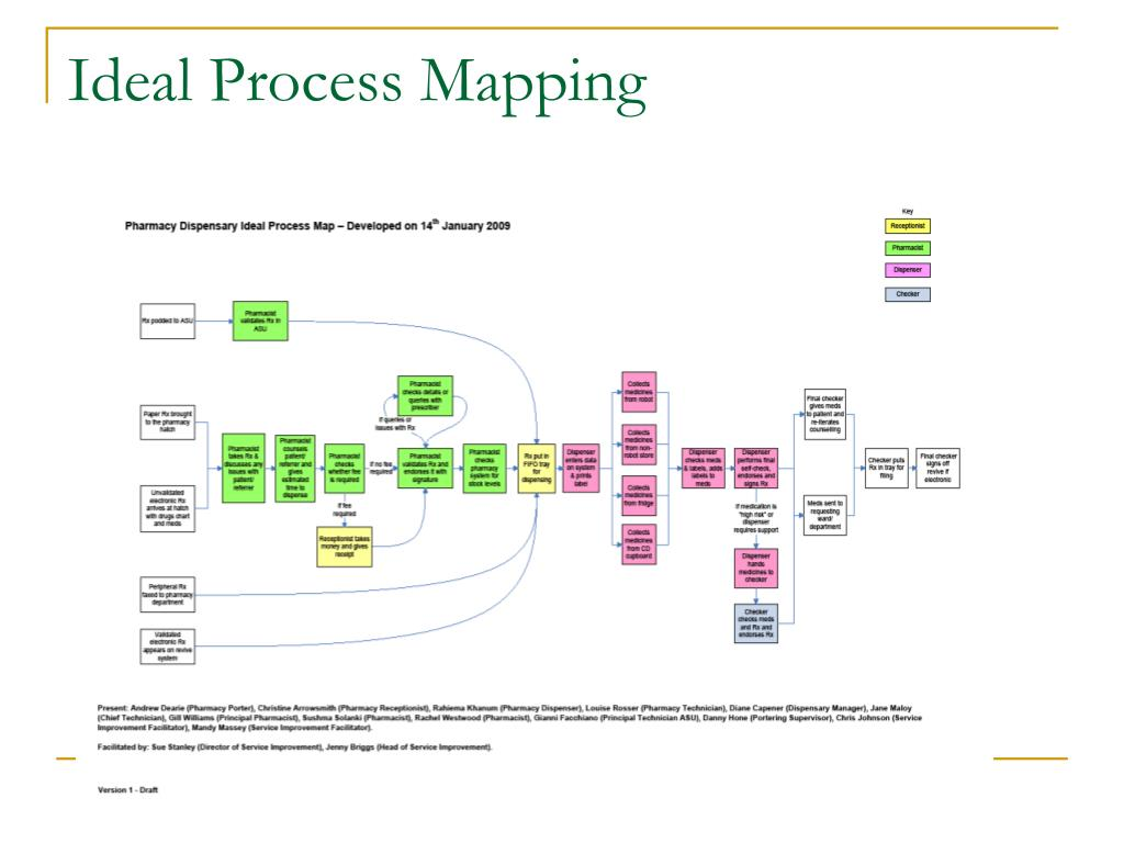 Ideal Process Mapping